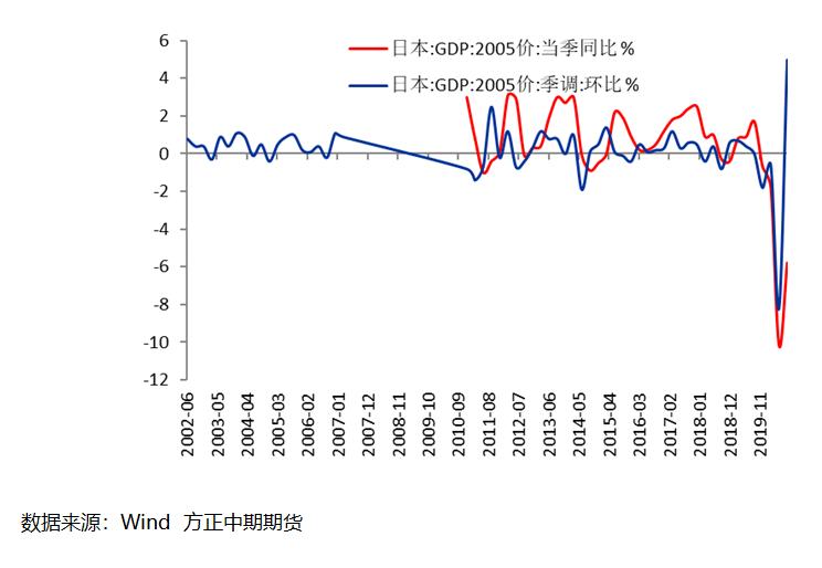 【海外宏观】内外需助日本经济强势反弹 然四季度