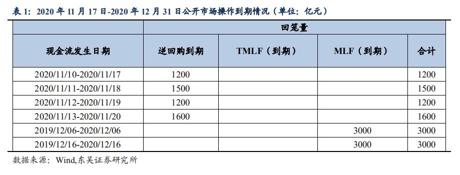【东吴固收李勇·11月16日公开市场操作点评】MLF超量续作,维护流动性合理充裕