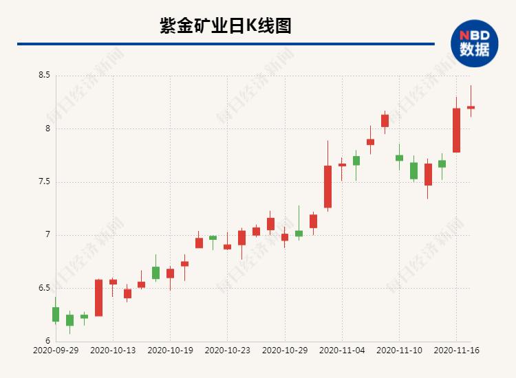 矿业巨头紫金矿业推1亿股股票激励  授予价为现价六成