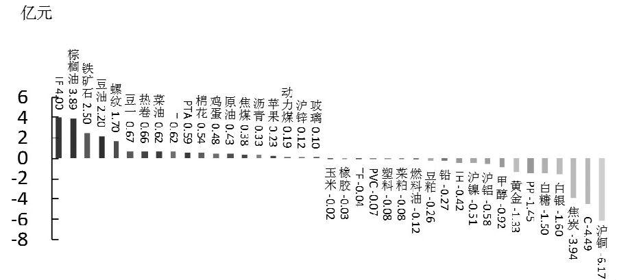 期货市场每日资金变动(11月17日)