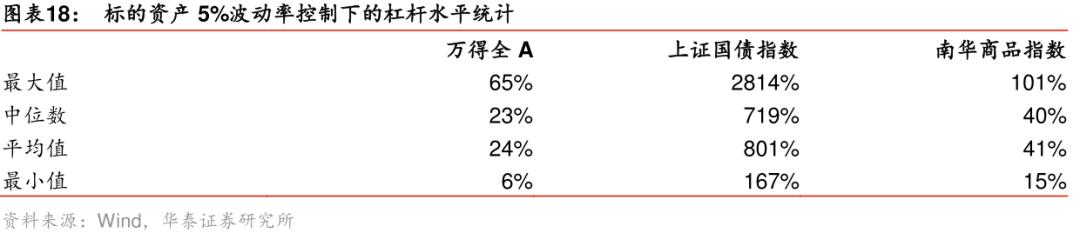 """【华泰金工林晓明团队】风险平价模型的常见理解误区剖析——""""风险""""的界定、度量与""""平价""""、杠杆的实现"""