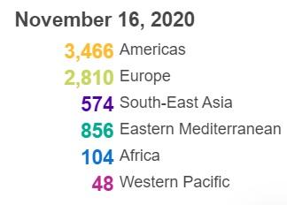 世卫组织:全球新冠肺炎确诊病例超过5430万例