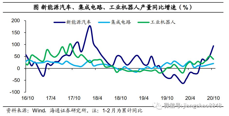 经济复苏延续,地产仍是主角——10月经济数据点评