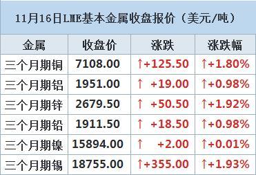 LME期铜触及29个月高位,受中国强劲工厂产出数据提振