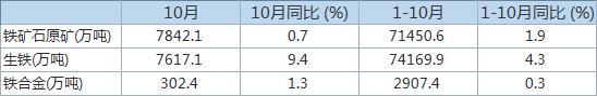 统计局:中国10月铁矿石原矿产量同比增长0.7%