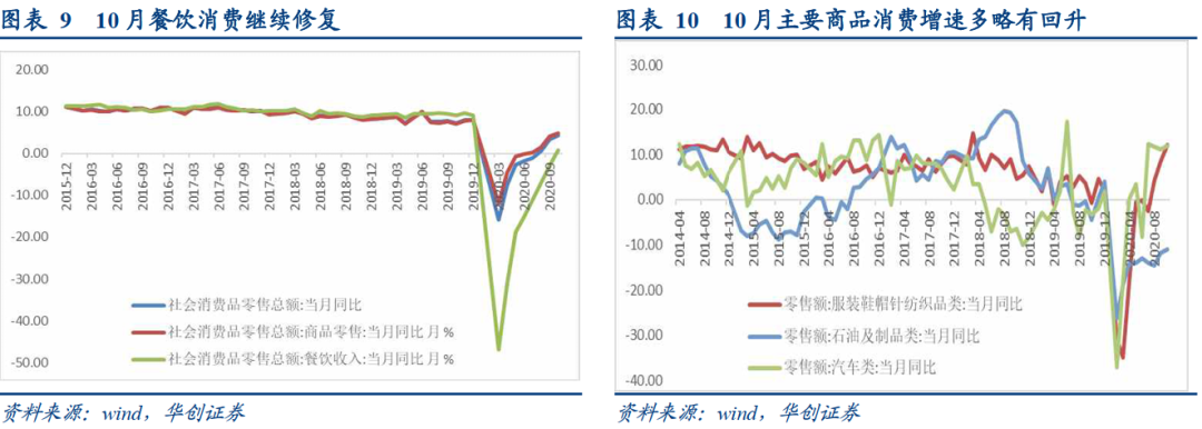 工业超预期的隐忧和基建增速的后劲——10月经济数据点评【华创固收丨周冠南团队】