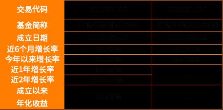 价值视点   汽车板块近半年涨逾50%,绩优基金经理解析新能源车长期机会