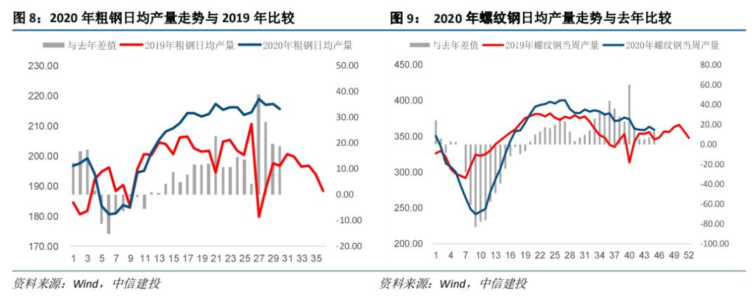 【中信建投 宏观】从钢铁产量看投资增速——见微知著系列