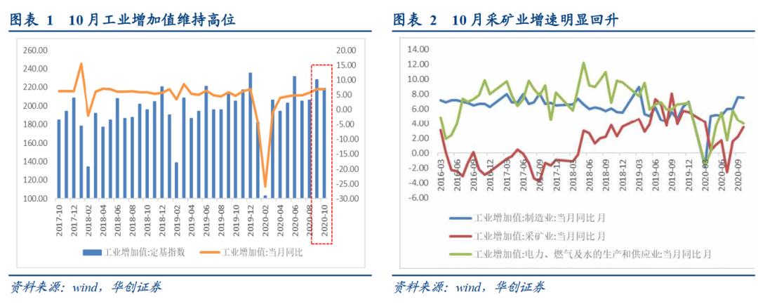 华创证券:工业超预期的隐忧和基建增速的后劲