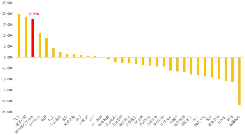 【6666份红包】近一年收益98%!这只新能车基金是如何炼成的?