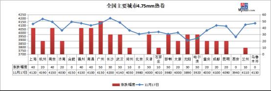 新高!期钢涨破3900,钢价仍有上涨空间