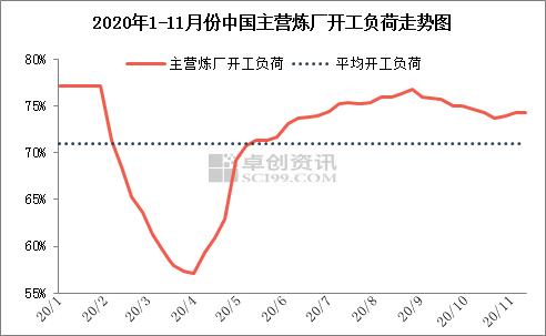 中国主营炼厂开工负荷同比下滑 成品油产量亦受影响