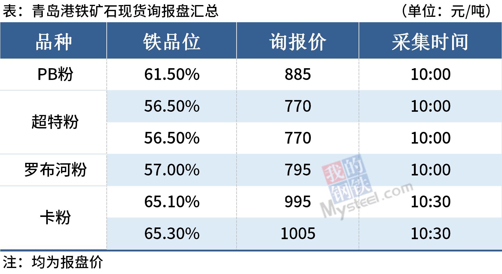Mysteel午报:钢价局部上涨,钢坯涨至3600