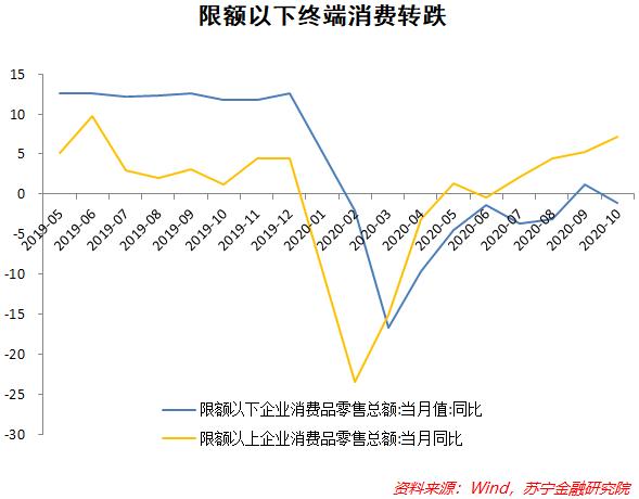 解读10月经济数据:结构性分化难挡复苏趋势