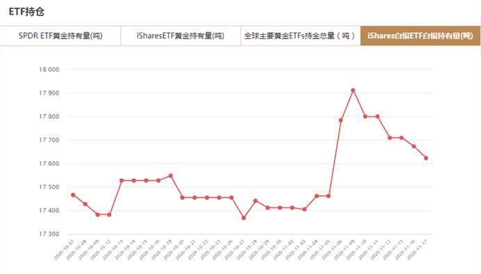 iShares白银ETF11月17日白银持有量与上一交易日减少49.17吨