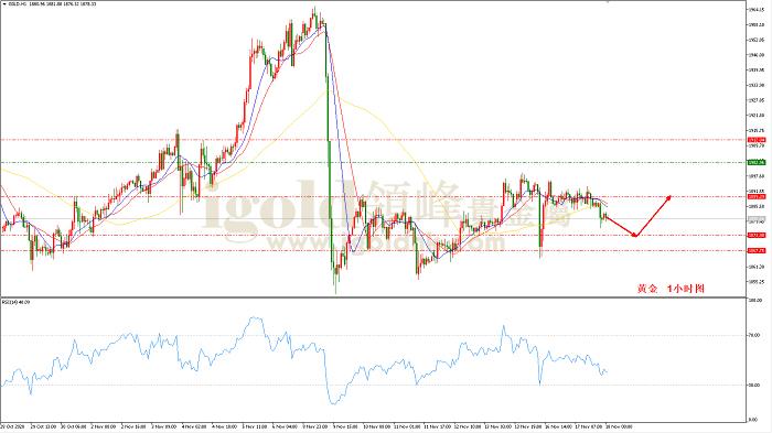 领峰金评: 美指大有上涨之势 警惕金价跌破1850