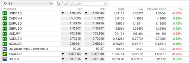 一波未平一波又起!欧元英镑强势反弹 加元独惨跌跌不休