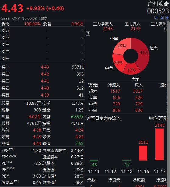 广州浪奇及子公司逾期债务约7.04亿 39个银行账户被冻结