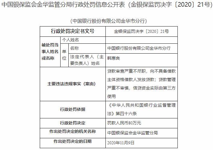 中国银行金华市分行2宗违法遭罚80万 贷款审查不尽职