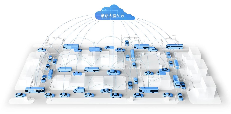 中国电信公布车联网流量数据 蘑菇车联使用量名列前茅图片