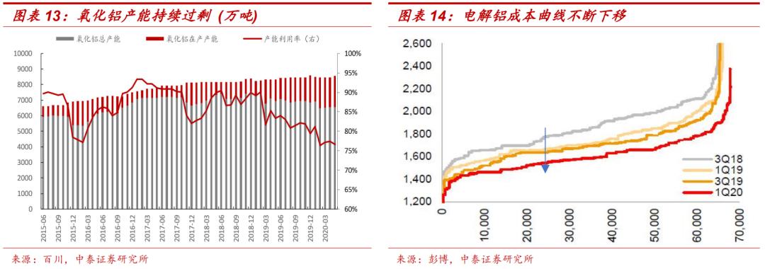 电解铝:当下高盈利的溯源与未来的持续性判断