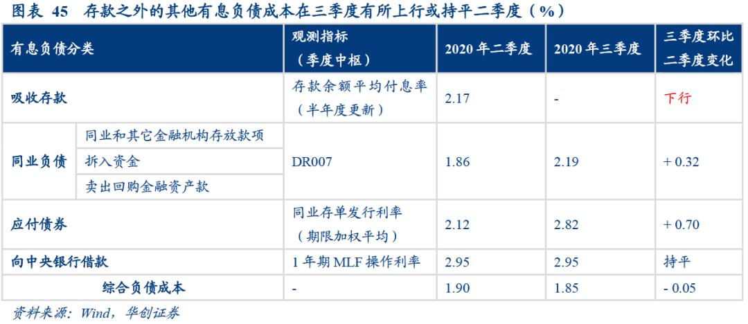 银行综合负债成本持续下行的结构因素——2020年银行三季度分析报告【华创固收|周冠南团队·深度】