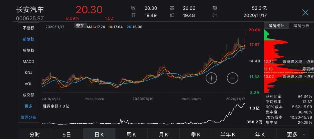 长安汽车携手华为、宁德时代,新故事引股价飙涨,定增机构终获益?
