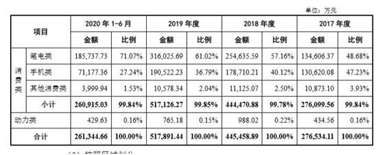 第二大锂离子供应商珠海冠宇IPO:多家知名机构持股 合力泰赚2.4亿