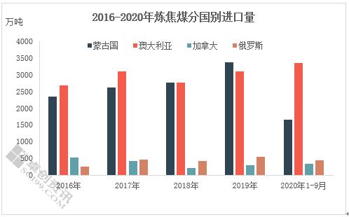 2020年1-9月中国进口炼焦煤市场分析
