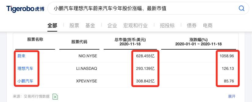 虎博搜索看财报:小鹏理想蔚来Q3交付近3万辆 三家新能源车企总市值等于两个通用