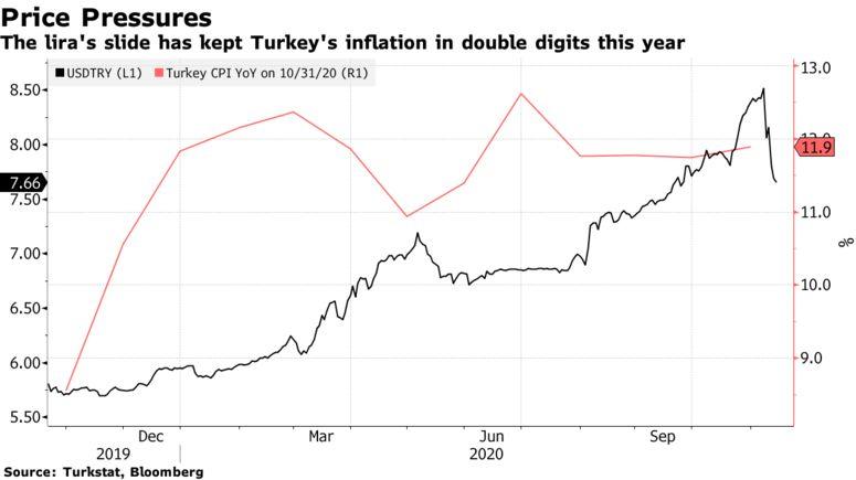 土耳其央行大幅加息 里拉短线飙升1700点