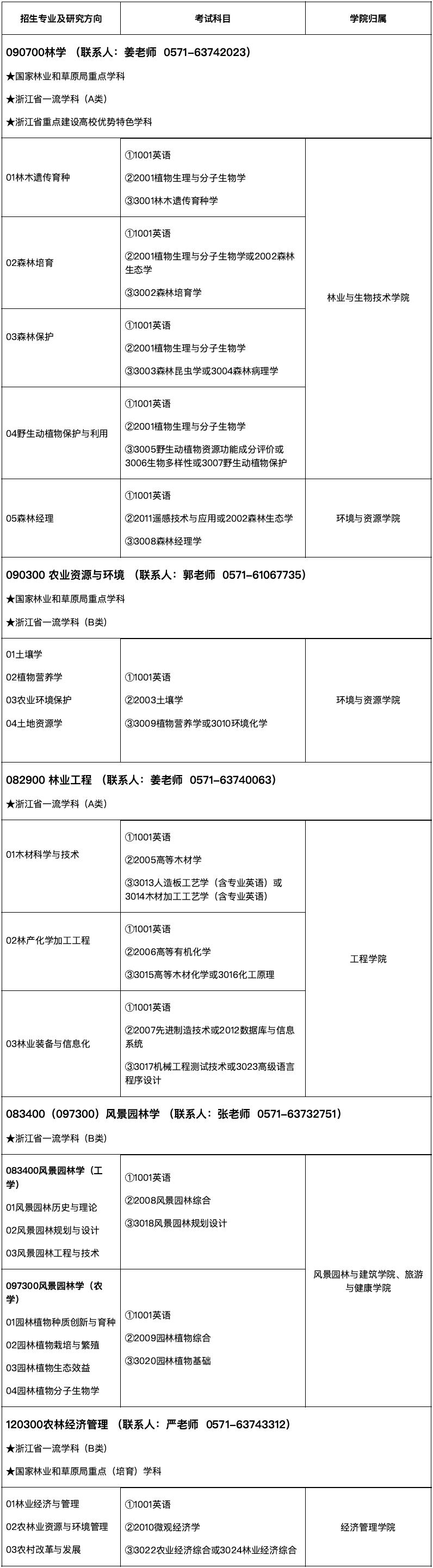 权威发布丨浙江农林大学2021年博士研究生招生专业目录图片