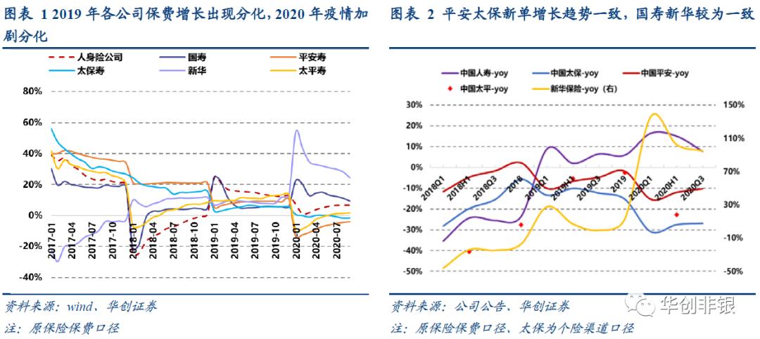 华创证券:明年初负债端的提振将给保险股带来估值修复,关注中国平安(02318)等