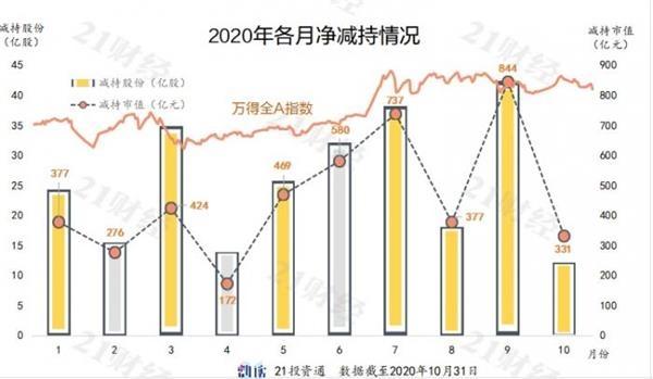 A股10月减持331亿宁德时代居首 还有一大波在路上
