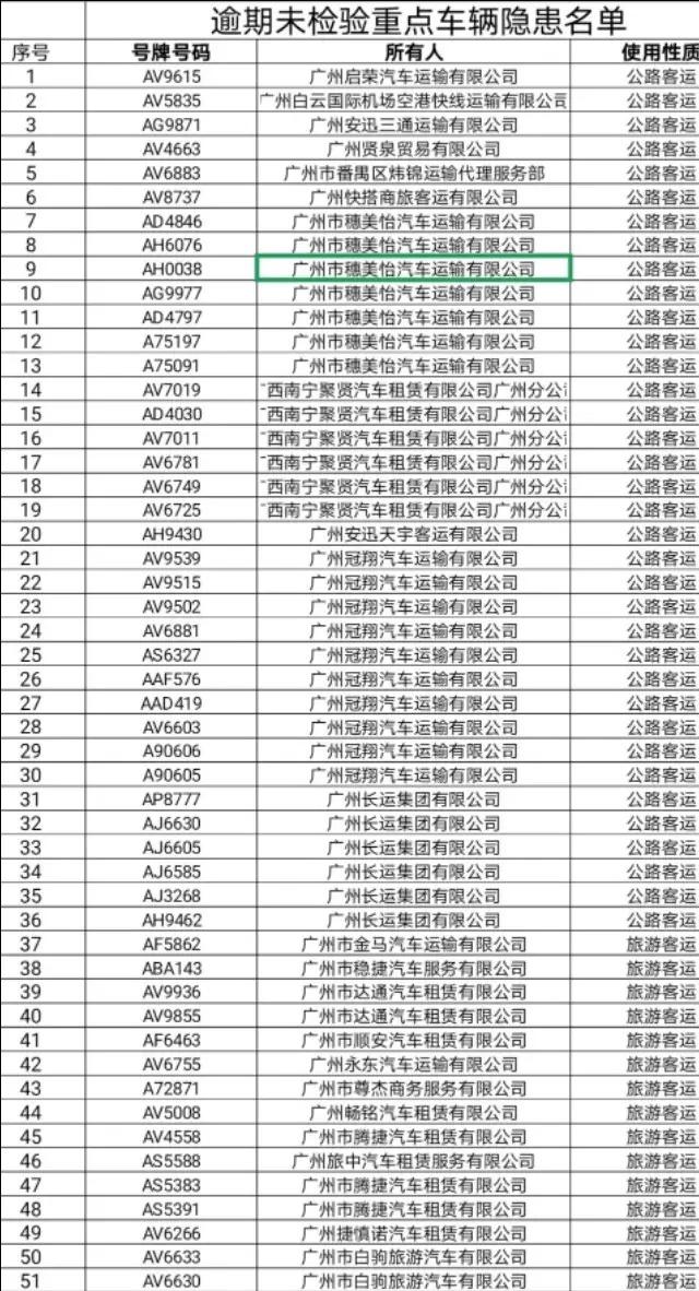注意!129辆客运车辆被广州交警禁止参加春运