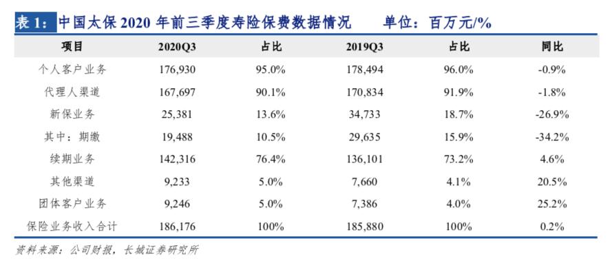 负债端持续承压,增提准备金拖累净利润——中国太保(601601)2020年三季度业绩点评