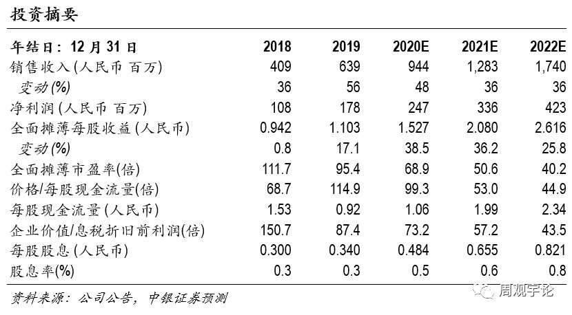 【中银医药】昭衍新药:业绩实现高速增长,海外布局持续推进