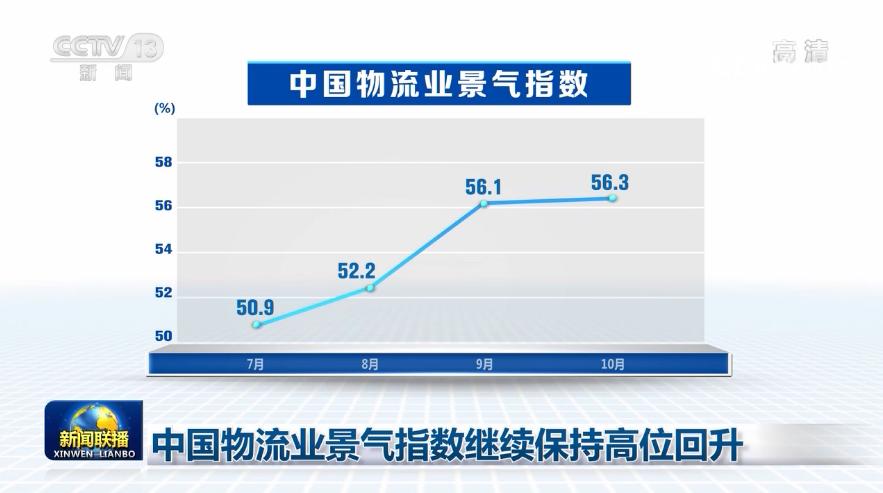中国物流业景气指数继续保持高位回升图片