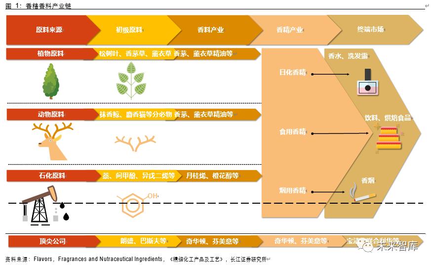 香精香料行业深度报告:消费飘香,龙头掘金,国产崛起