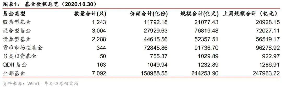 【华泰金工林晓明团队】嘉实核心成长A募得141亿份——华泰金工FOF投资周报20201031