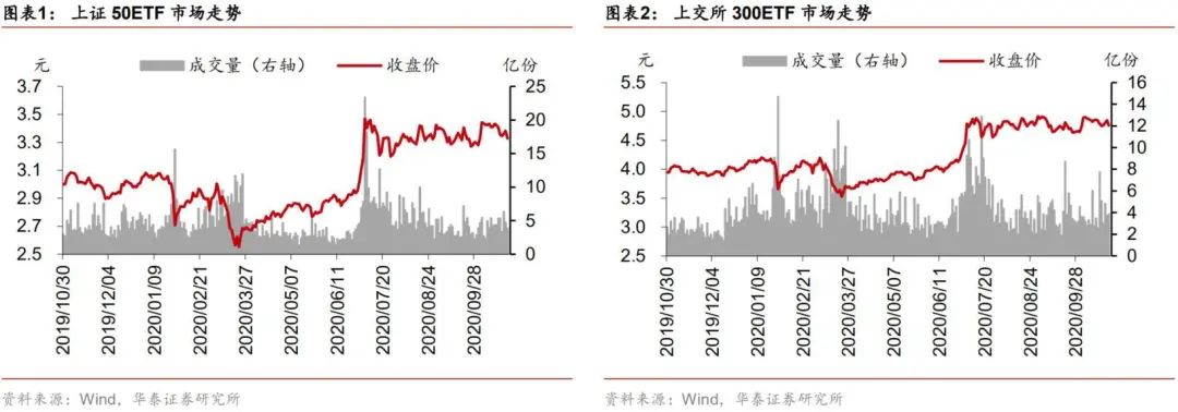 【华泰金工林晓明团队】上周标的下跌,波动率下降——期权期货周报20201101