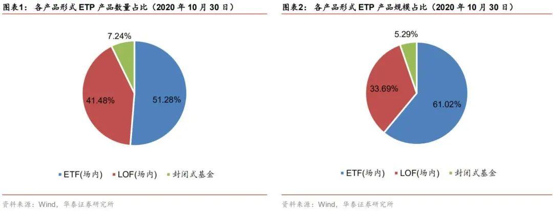 【华泰金工林晓明团队】芯片ETF资金流入额持续走高——ETP与量化基金周报20201102