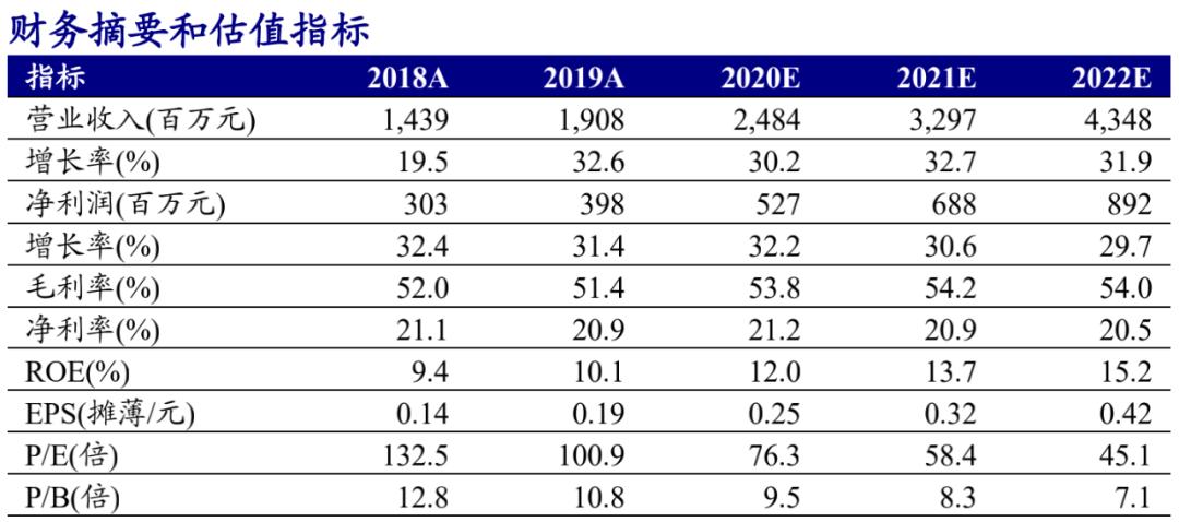 卫宁健康(300253.SZ):营收同增14.49%,WiNEX稳步上线,互联网医疗持续推进