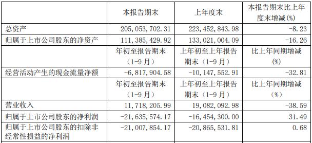 ST昌鱼跌停 招证国际旗下产品为前十大流通股东