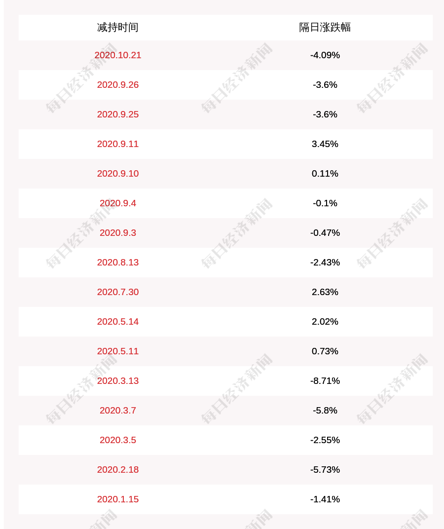 减持!荃银高科:大北农减持约532万股,减持股份比例已达1%