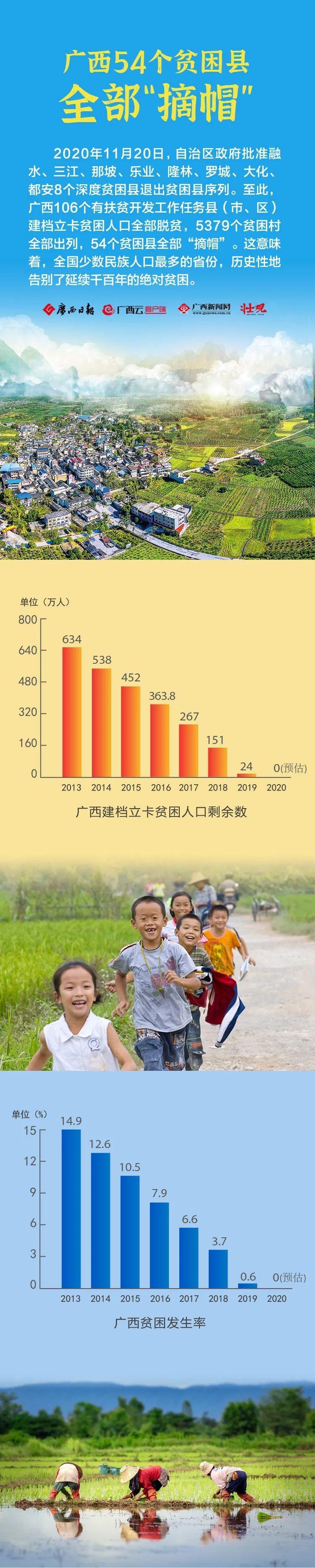 """数说广西54个贫困县全部""""摘帽""""图片"""