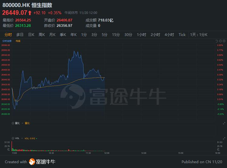 港股午评 | 手游概念强势!网易、心动公司涨超5%