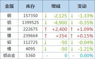 LME铜库存减少2,125吨,铝库存下降4,900吨