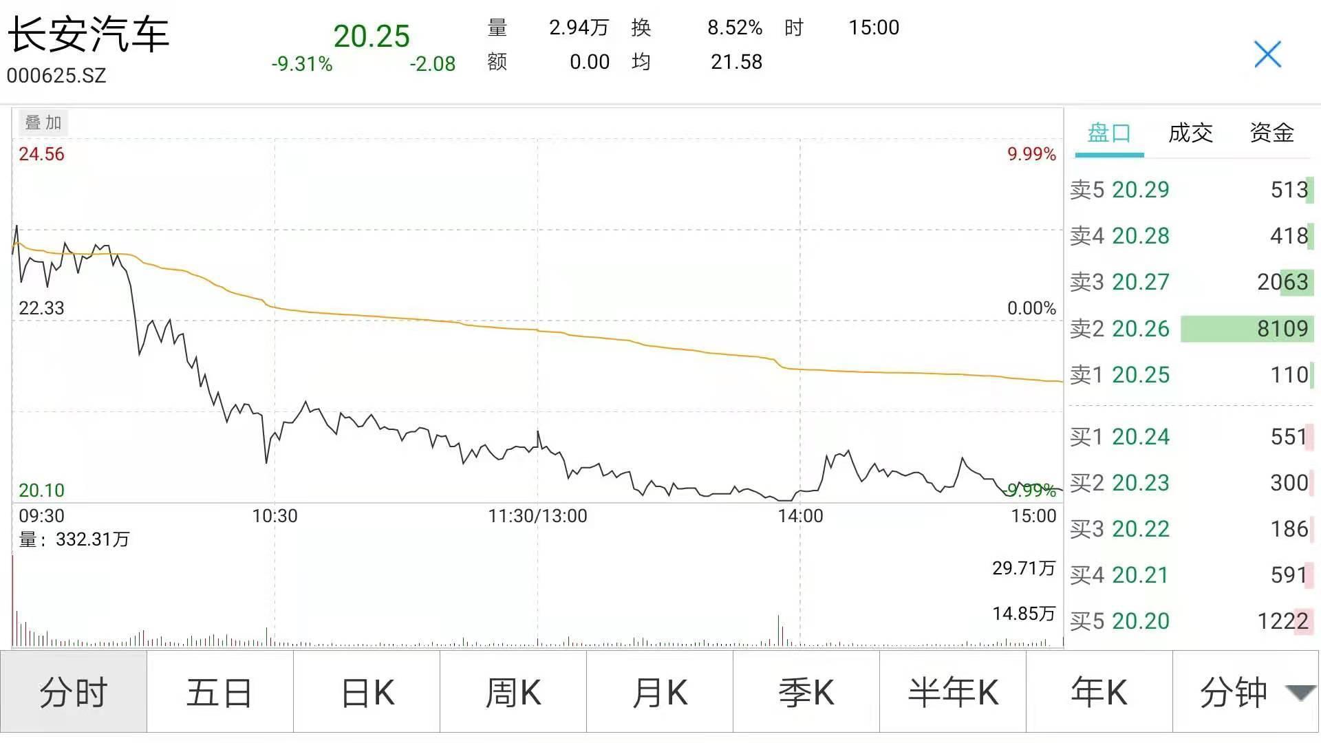 5天暴涨40%的千亿牛股跌停!股民晕倒:高位融资买进 全仓山顶站岗