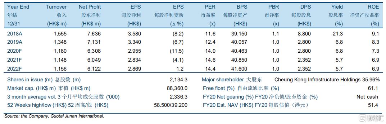 """电能实业(00006.HK):监管重置有望迎来更好结果,给予""""收集""""评级,目标价45.00港元"""
